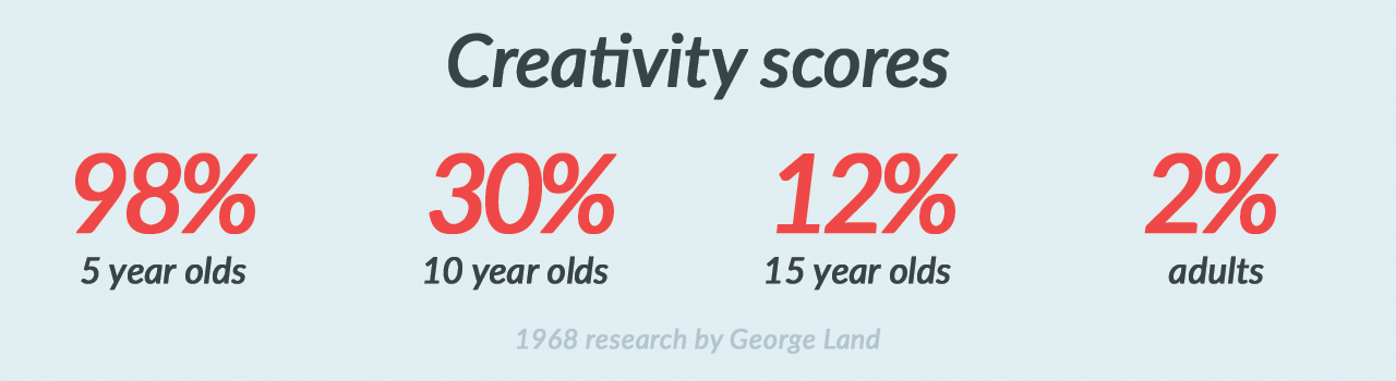 Comparative creativity test results showing young children age 5 scoring genius levels in creative thinking with a score of 98%. 10 year olds score 30%, 15 year olds score 12% and adults score only 2%