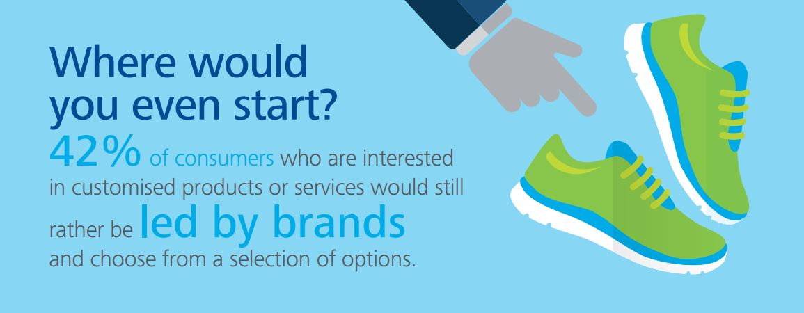 Infographic illustrating 42% of consumers who are interested in customised products or services would still rather be led by brands and choose from a selection of options
