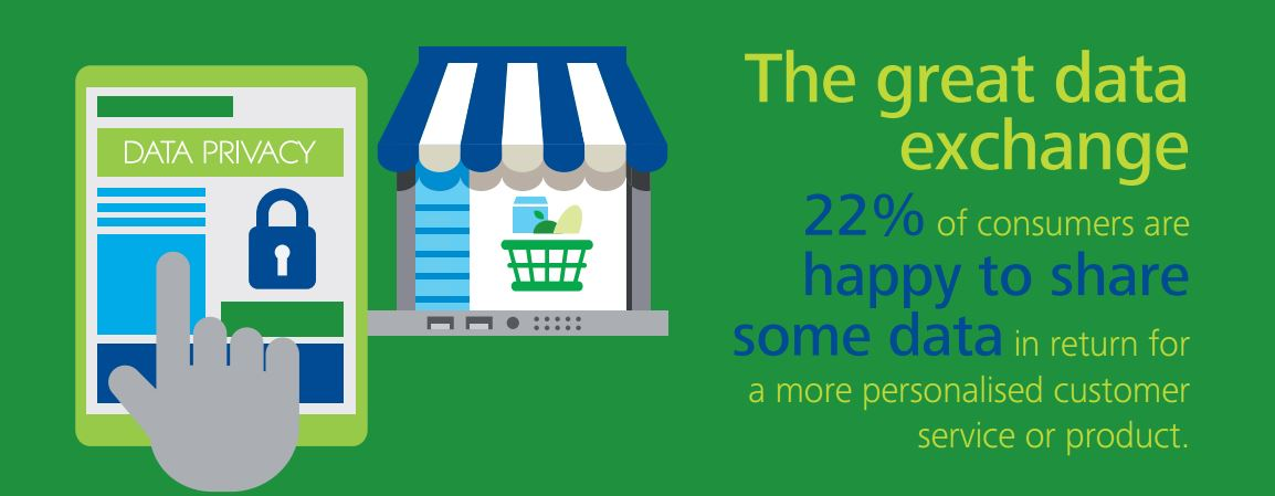 Infographic illustrating 22% of consumers are happy to share some data in return for a more personalised customer service or product.