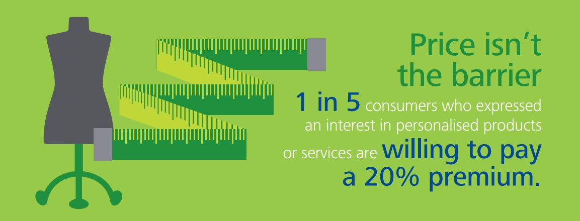Infographic illustrating 1 in 5 consumers who expressed an interest in personalised products or services are willing to pay a 20% premium.
