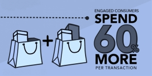 Retail-tainment - Infographic illustrating that engaged consumers will spend 60% more per transaction.