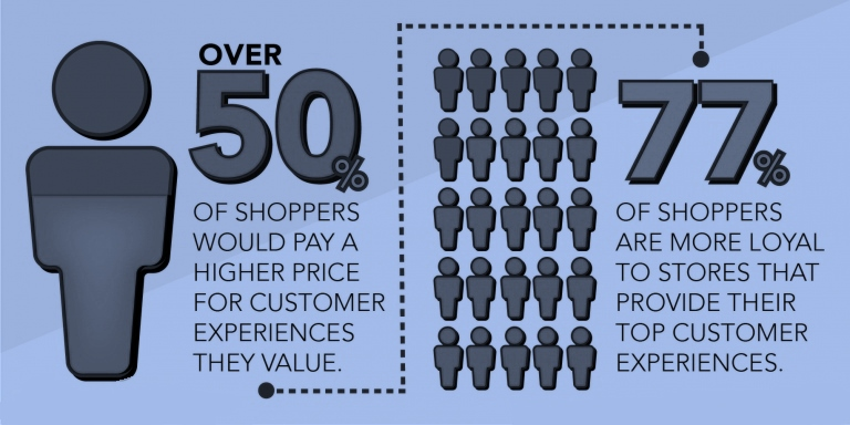 Retail-tainment - Infographic illustrating over 50% of shoppers are willing to pay a higher price for customer experiences they value. And, 77% of shoppers are more loyal to stores that provide great customer experiences