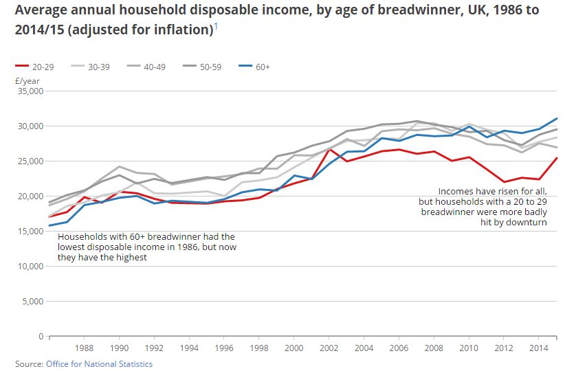 Graph showing the average disposable household income (between 1986 and 2014/15) tipped in favour of the baby boomer generation vs millennials. The power of the grey pound!
