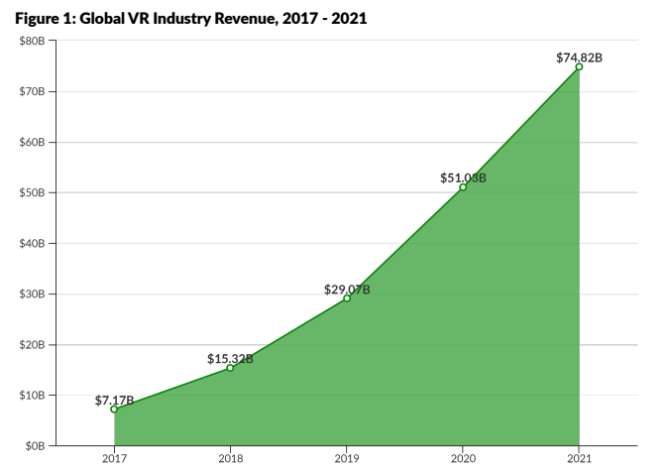 A graph illustrating the global revenue and projected growth of the Virtual Reality industry between 2017 and 2021